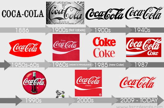 The Coca-Cola Brand: Pop Culture at its Finest [New Video]