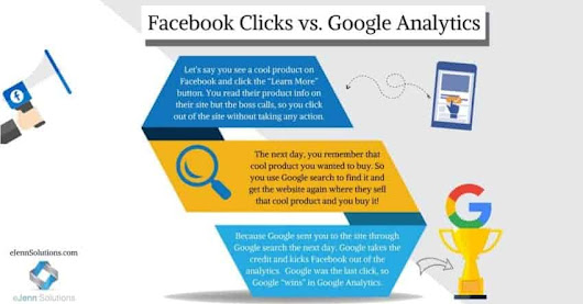 Why Facebook Ad Clicks Are More Than Google Analytics Show