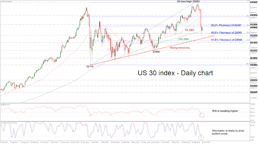 Technical Analysis – Dow Jones bulls retake control