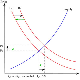 Supply and Demand, Interest Rate Shock