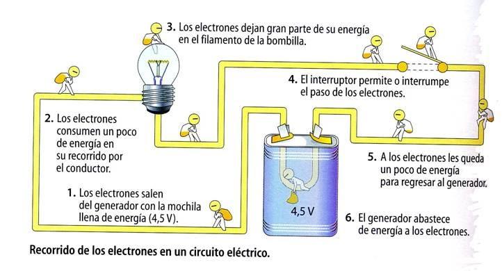 Recorrido De Los Electrones En Un Circuito El 233 Ctrico