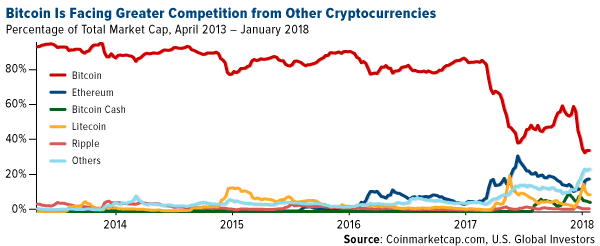 Bitcoin is facing gretaer competition from other cryptocurrencies