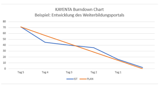 Burndown Chart im agilen Projektmanagement (Scrum)