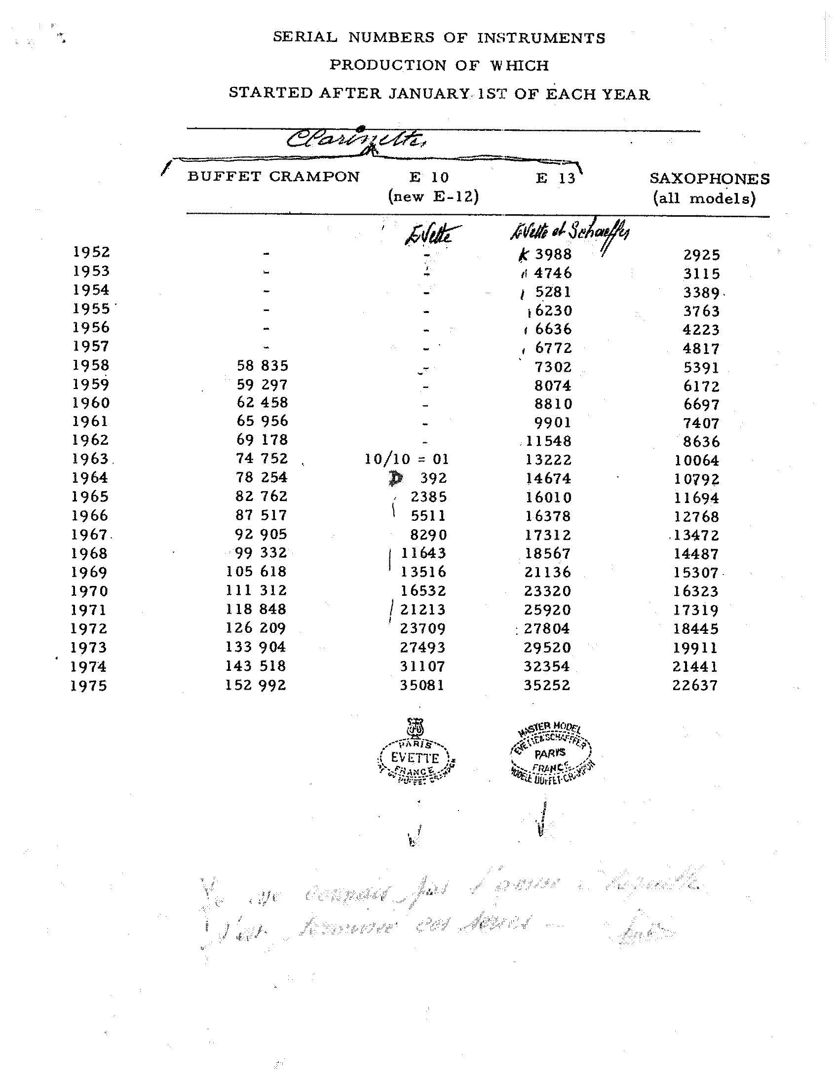 Clarinet serial numbers selmer Selmer Signet