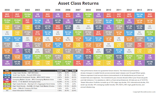 Annual Asset Class Returns • Novel Investor