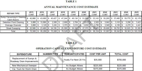 2015-11-17 Storm Drain Maintenance Cost Tables