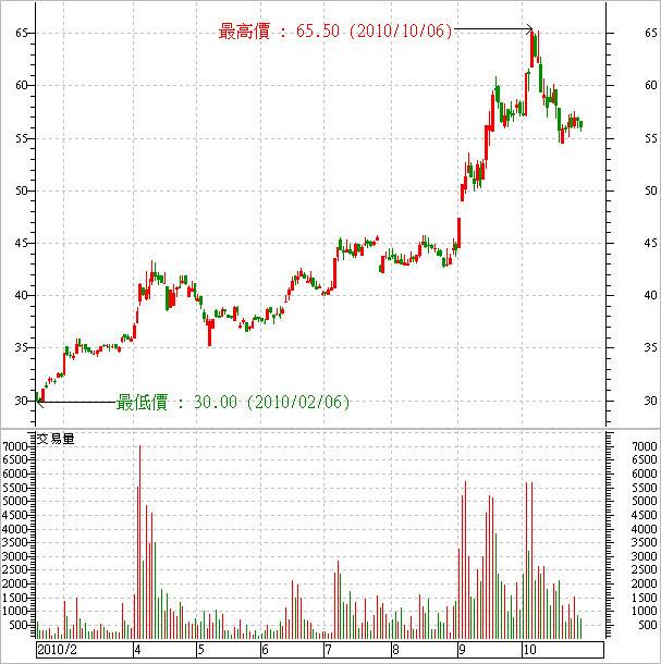 9941_裕融_股價