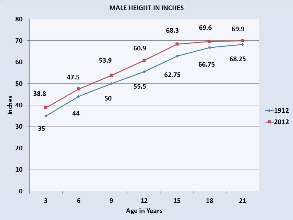 body fat percentage girth measurement