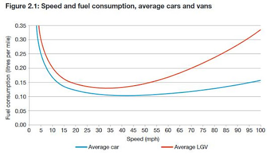 Analysis: What difference can eco-driving make to transport emissions?