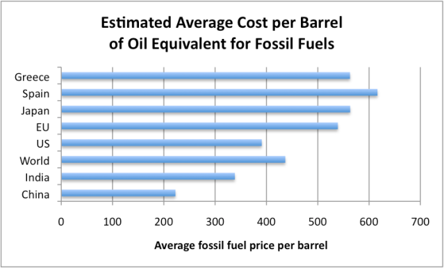 Figure 5. Rough estimate of average cost per barrel of oil equivalent for the various countries and groups shown, based on distribution of fuels used, from BP Statistical Review of World Energy, and prices from Figure 4.