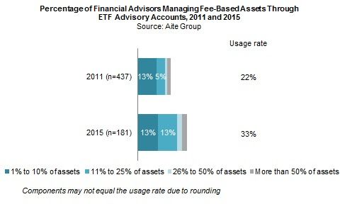 Advisor Perspectives on Managing Wealth: Investment Products and Fee Business | Aite Group