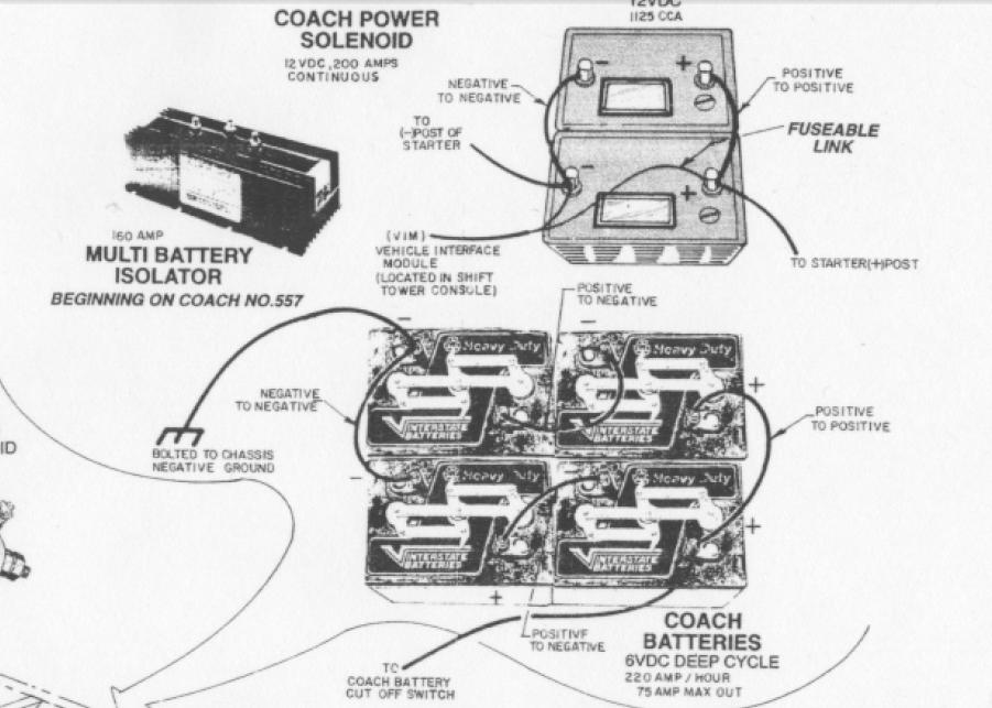 Diagram 1988 Fleetwood Southwind Motorhome Wiring Diagram Full Version Hd Quality Wiring Diagram Diagramdejh Urpsmed Pc Fr