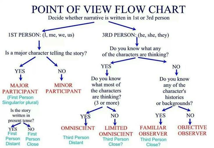 27 Info Little J Flow Chart Pdf Doc Ppt Download Xls