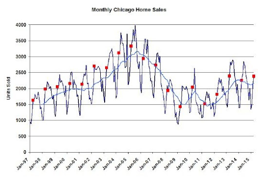 Chicago Real Estate Market Update: Home Sales Hit Another 8 Year High