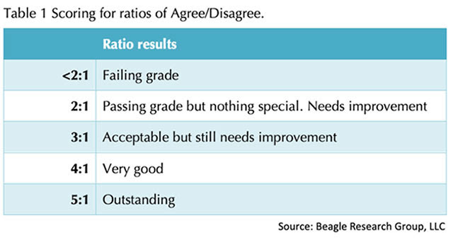 Beagle Research Group scoring for ratios Agree/Disagree