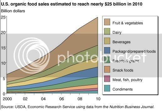 Organic Food Direct Sales