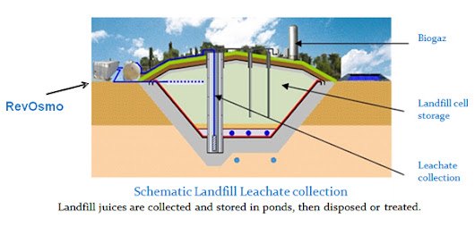 Landfill Leachate to Water Management, Treatment, Storage & Transportation Solution