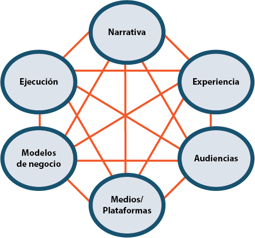 transmedia and its 7 principles jenkins The principles behind it are taken from the  presentations and seminars on transmedia storytelling and its  henry jenkins: transmedia in.