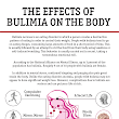 17 Effects of Bulimia on the Body