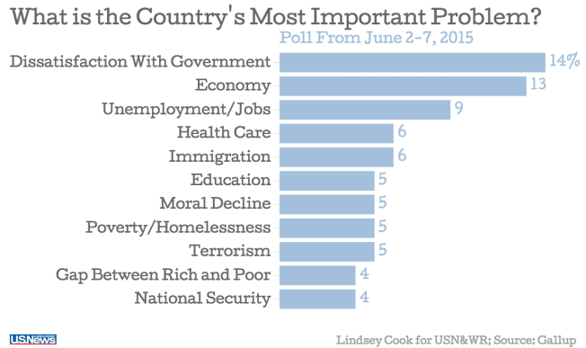 A graphic showing the most important problem for the United States.