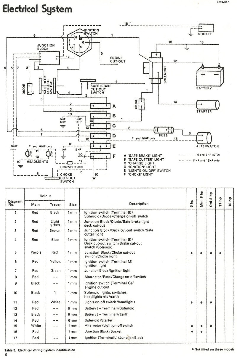 20 Fresh Ignition Switch Wiring Diagram For Lawn Mower