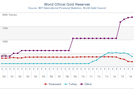 Gold Bullion Slips Again from 'MAJOR' Hurdle of 2011 Downtrend as IMF Raises Global GDP Forecasts | Gold News