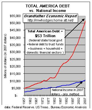 Total US debt in 2007 (and it's bigger now): $53 trillion.