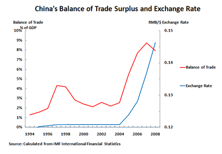 10 10 11 Balance of Trade and E Rate