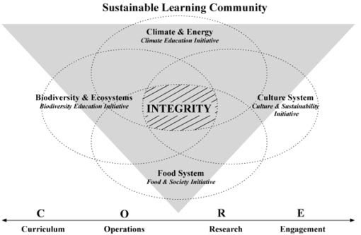 unhsustlearningcommunity