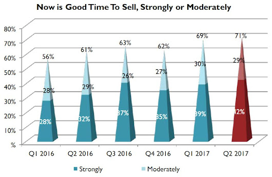 Perceived Sellers' Market Could Lead to Inventory Gains