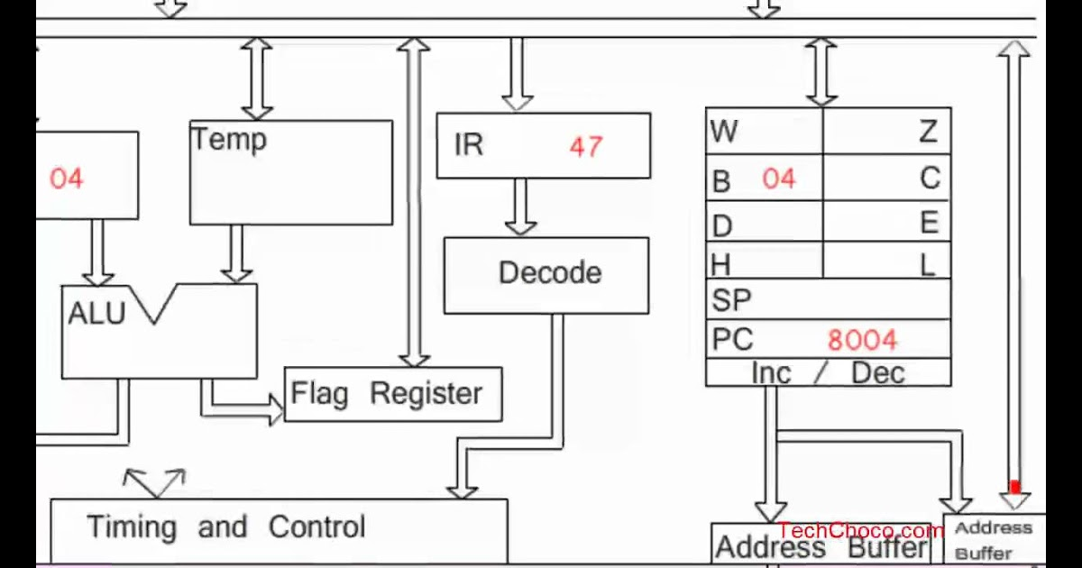 Animated Working of 8085 Microprocessor with addition program