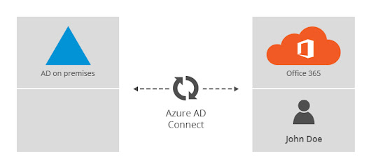 How to merge an Office 365 account with an on-premises AD account after hybrid configuration?