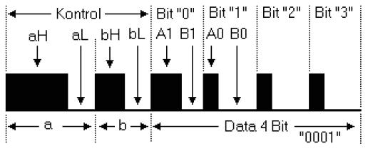 Bảng chuyển dữ liệu 4 bit (Tất cả các máy thu)