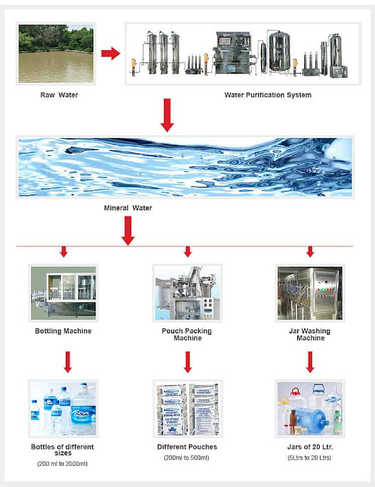 Mineral Water Plant For Sale to Purify Water System