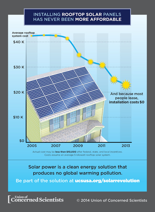 Solar costs, grid parity and rooftop solar growth