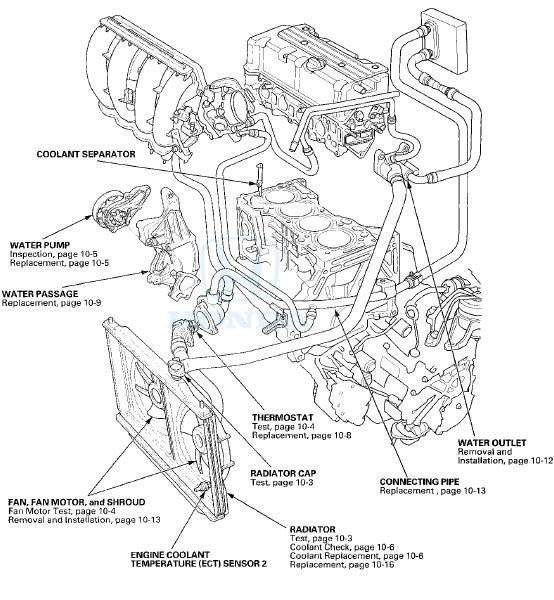 Honda Accord Cooling System Engine Cooling Engine Mechanical Honda Accord Mk8 2008 2012 Service Manual