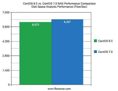 CentOS 6.5 vs. CentOS 7.0 NAS Performance Disk Space Analysis