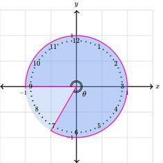 1) Radians on the unit circle | Dashboard | Trigonometry | Khan ...