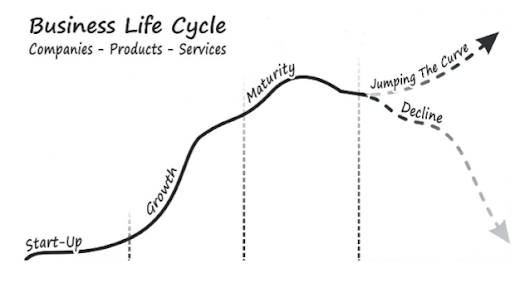 Apply business life-cycle thinking to your product and service portfolios - Business Edge