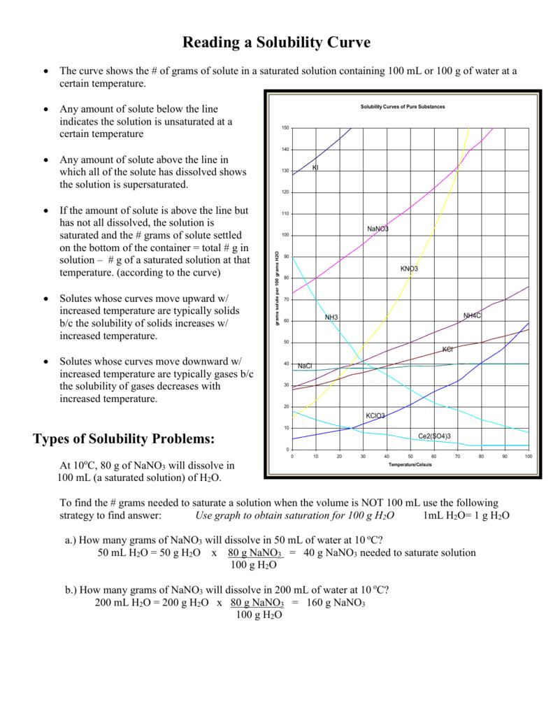 worksheet. Solubility Curves Worksheet Answers. Grass Fedjp Worksheet Study Site