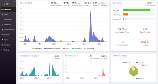 Node.js Application Performance Monitoring