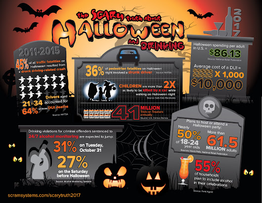 2017 Infographic: The Scary Truth About Halloween and Drinking | Action Plus Bail Bonds
