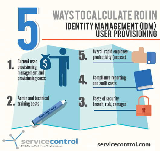 5 Ways To Calculate  ROI In Identity Management – User Provisioning | ServiceControl