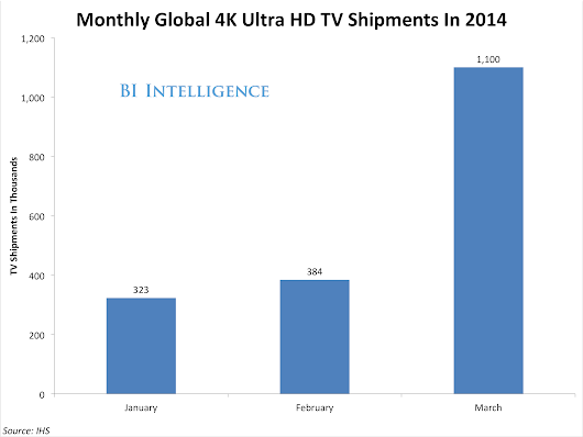 4K TV Shipments Are Taking Off