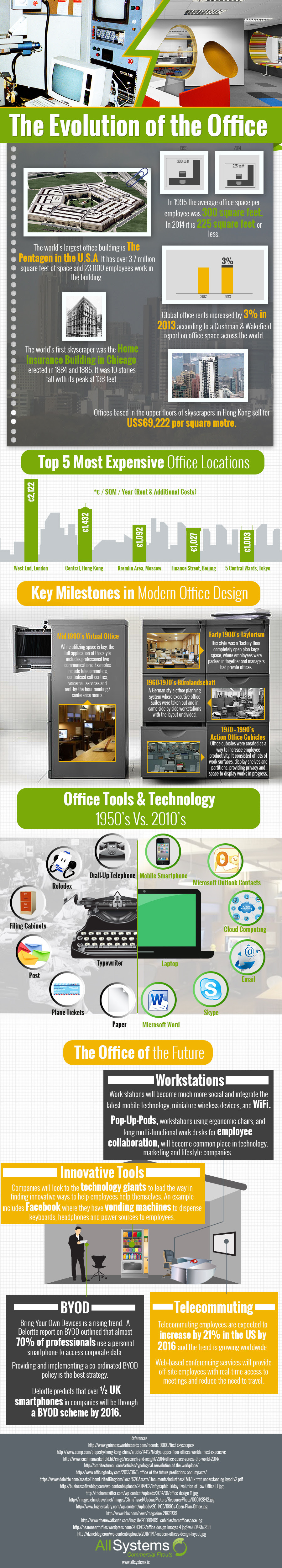 Infographic by: The Evolution of the Office