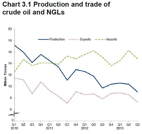 UK Oil production and trade Q3 2013