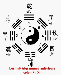 http://lechinois.com/images/fuxi8trigram.jpg