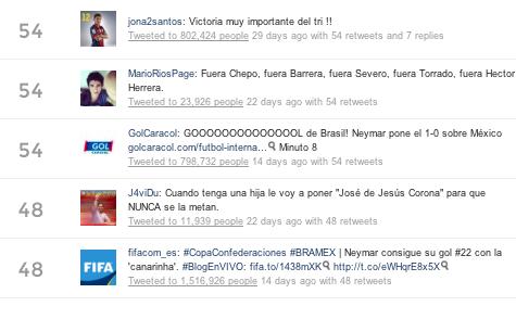 Los 100 tuiteros que más influyen en la percepción alrededor de la Selección Mexicana