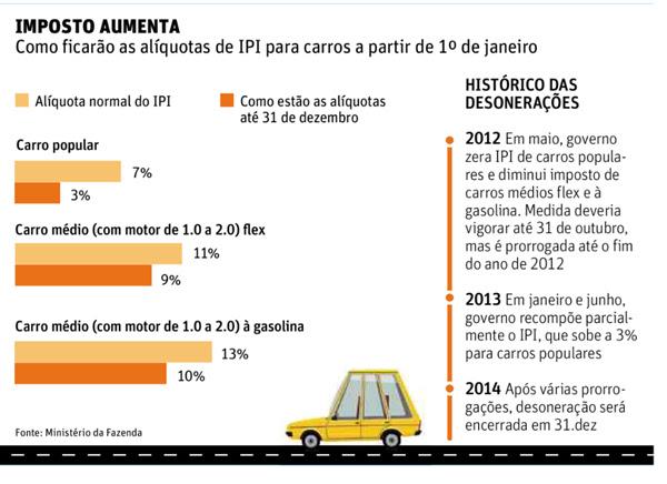 IPI de carros 2015