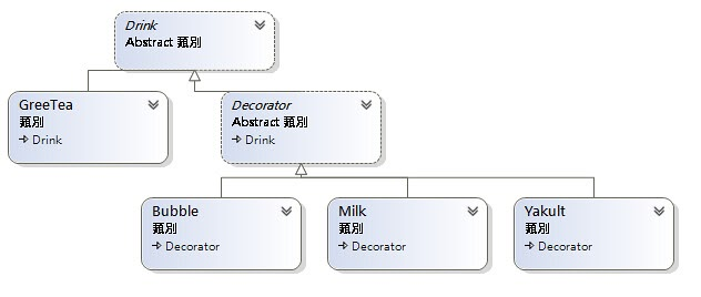 Decorator Pattern For Making Pizza Sequence Diagram